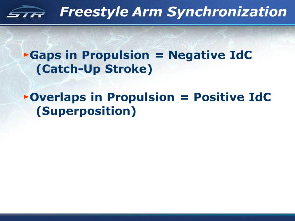 Freestyle Arm Synchronization Gaps in Propulsion = Negative IdC (Catch-Up Stroke) Overlaps in Propulsion = Positive IdC (Superposition)