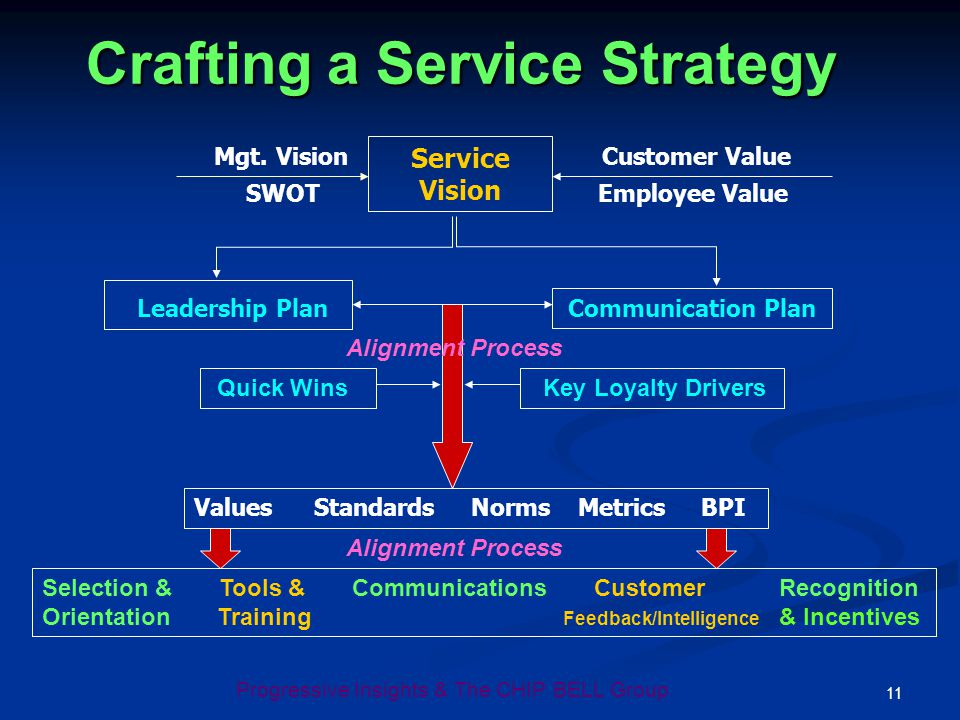 Progressive Insights & The CHIP BELL Group 11 Crafting a Service Strategy Crafting a Service Strategy Service Vision Leadership Plan Communication Pla