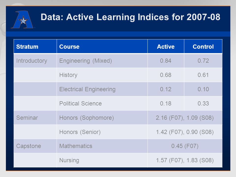 Data: Active Learning Indices for 2007-08 StratumCourseActiveControl IntroductoryEngineering (Mixed)0.840.72 History0.680.61 Electrical Engineering0.120.10 Political Science0.180.33 SeminarHonors (Sophomore)2.16 (F07), 1.09 (S08) Honors (Senior)1.42 (F07), 0.90 (S08) CapstoneMathematics0.45 (F07) Nursing1.57 (F07), 1.83 (S08)