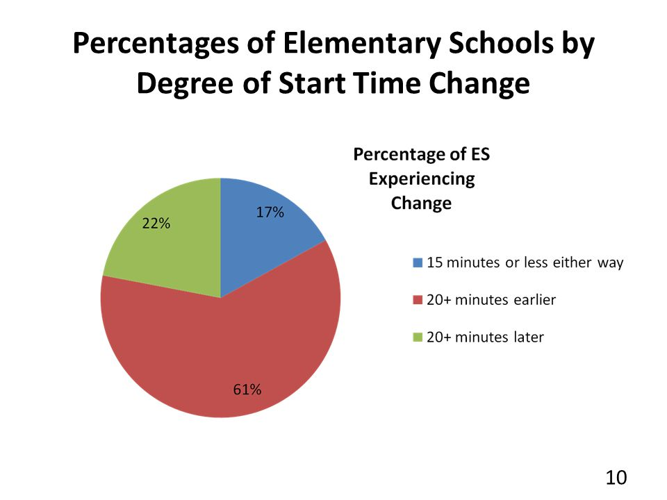 Percentages of Elementary Schools by Degree of Start Time Change 10