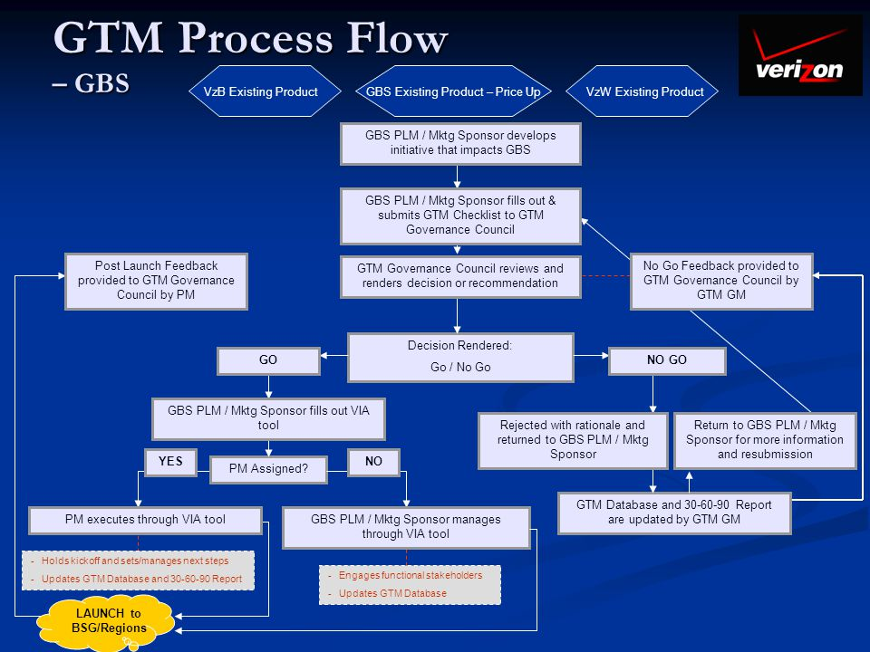 GTM Process Flow – GBS Decision Rendered: Go / No Go PM Assigned? GTM Database and 30-60-90 Report are updated by GTM GM YESNO GBS PLM / Mktg Sponsor