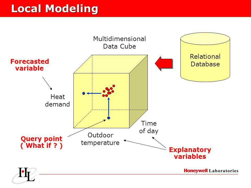 Local Modeling Outdoor temperature Time of day Heat demand Forecastedvariable Explanatoryvariables Query point ( What if ? ) Relational Database Multi