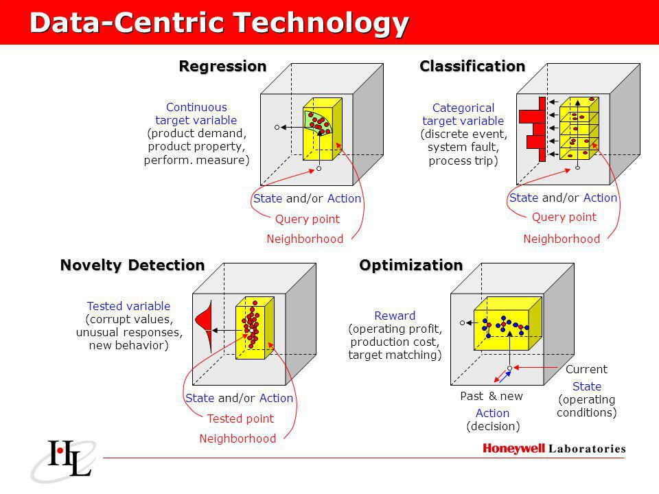Data-Centric Technology Continuous target variable (product demand, product property, perform. measure) State and/or Action Neighborhood Query point C