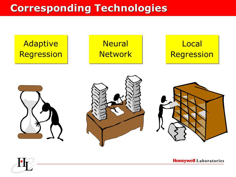 Corresponding Technologies Adaptive Regression Adaptive Regression Local Regression Local Regression Neural Network Neural Network