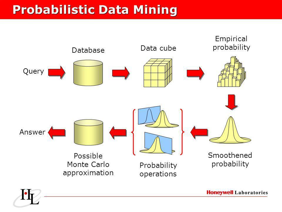 Smoothened probability Data cube Database Query Empirical probability Probability operations Possible Monte Carlo approximation Answer Probabilistic Data Mining