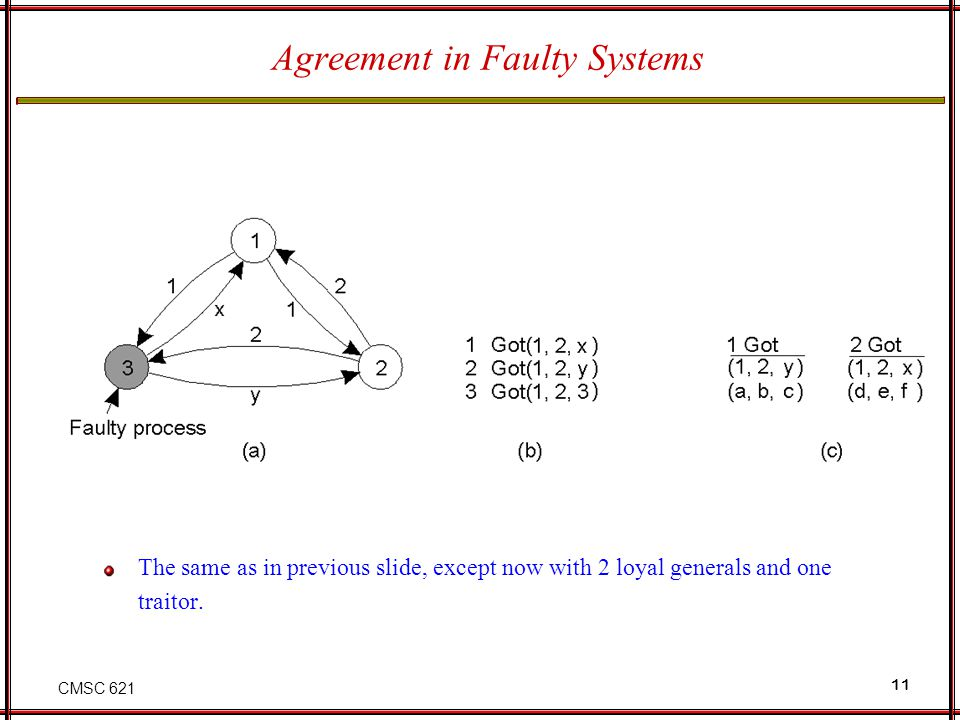 CMSC 621 11 Agreement in Faulty Systems The same as in previous slide, except now with 2 loyal generals and one traitor.