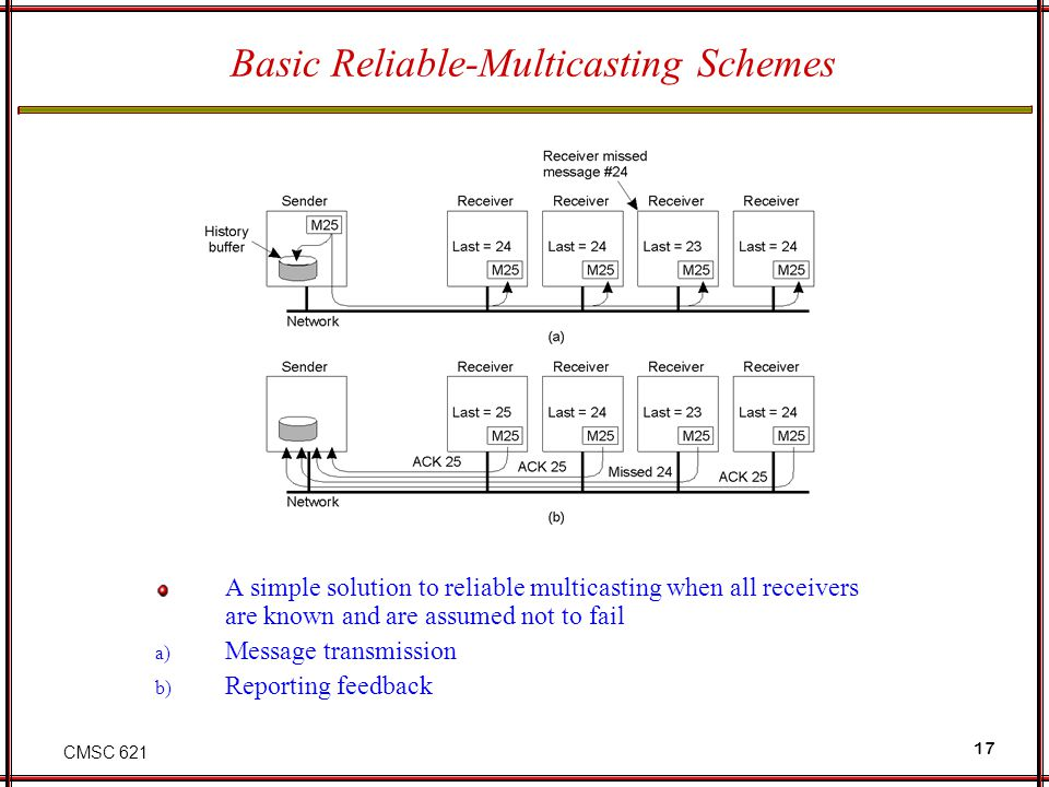 CMSC 621 17 Basic Reliable-Multicasting Schemes A simple solution to reliable multicasting when all receivers are known and are assumed not to fail a) Message transmission b) Reporting feedback