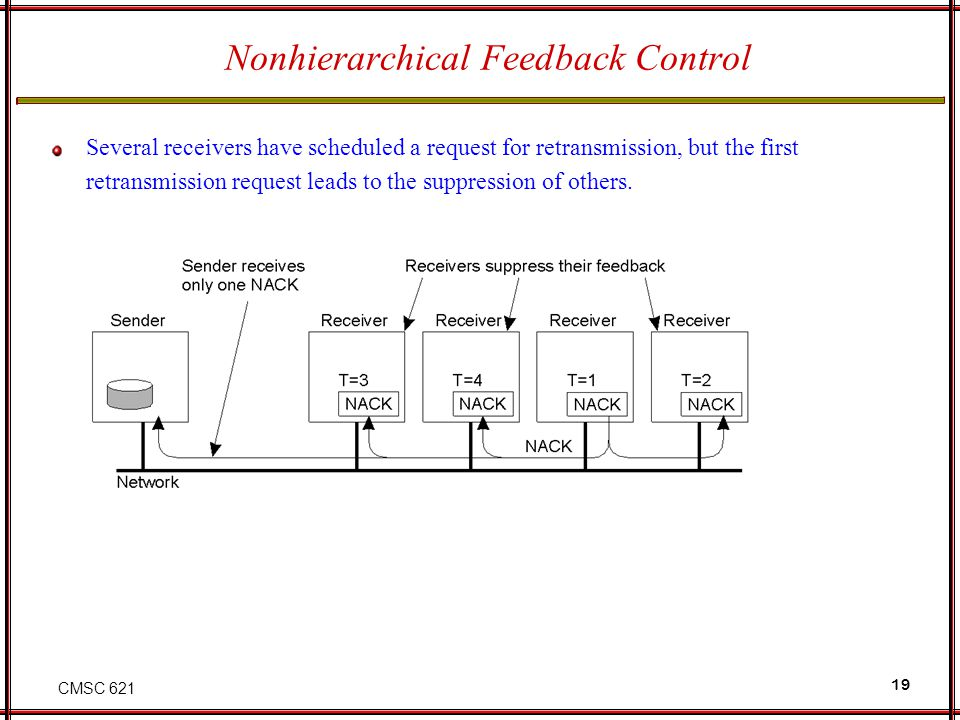 CMSC 621 19 Nonhierarchical Feedback Control Several receivers have scheduled a request for retransmission, but the first retransmission request leads to the suppression of others.