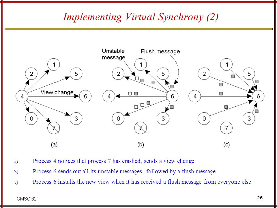 CMSC 621 26 Implementing Virtual Synchrony (2) a) Process 4 notices that process 7 has crashed, sends a view change b) Process 6 sends out all its unstable messages, followed by a flush message c) Process 6 installs the new view when it has received a flush message from everyone else