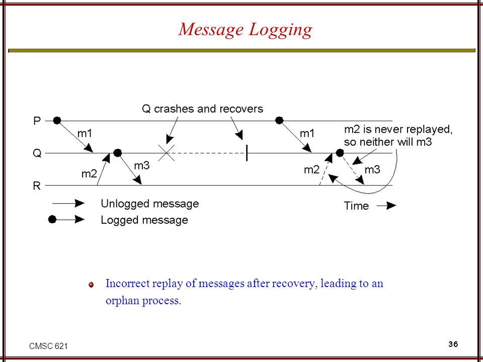 CMSC 621 36 Message Logging Incorrect replay of messages after recovery, leading to an orphan process.