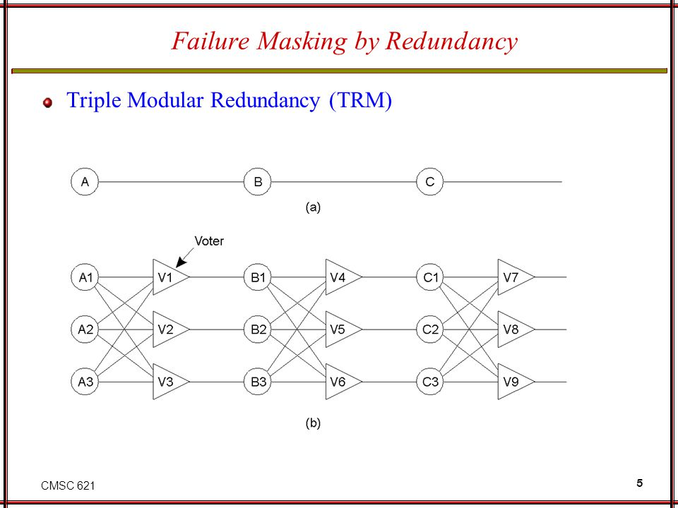 CMSC 621 5 Failure Masking by Redundancy Triple Modular Redundancy (TRM)