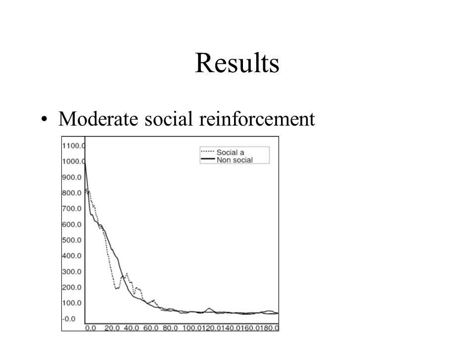 Results Moderate social reinforcement
