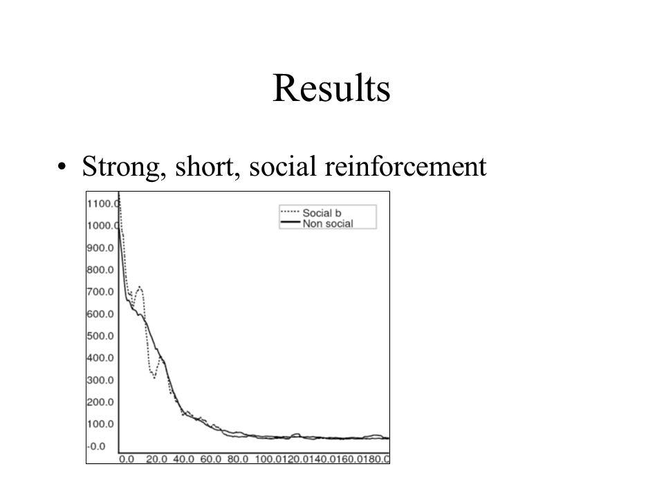 Results Strong, short, social reinforcement