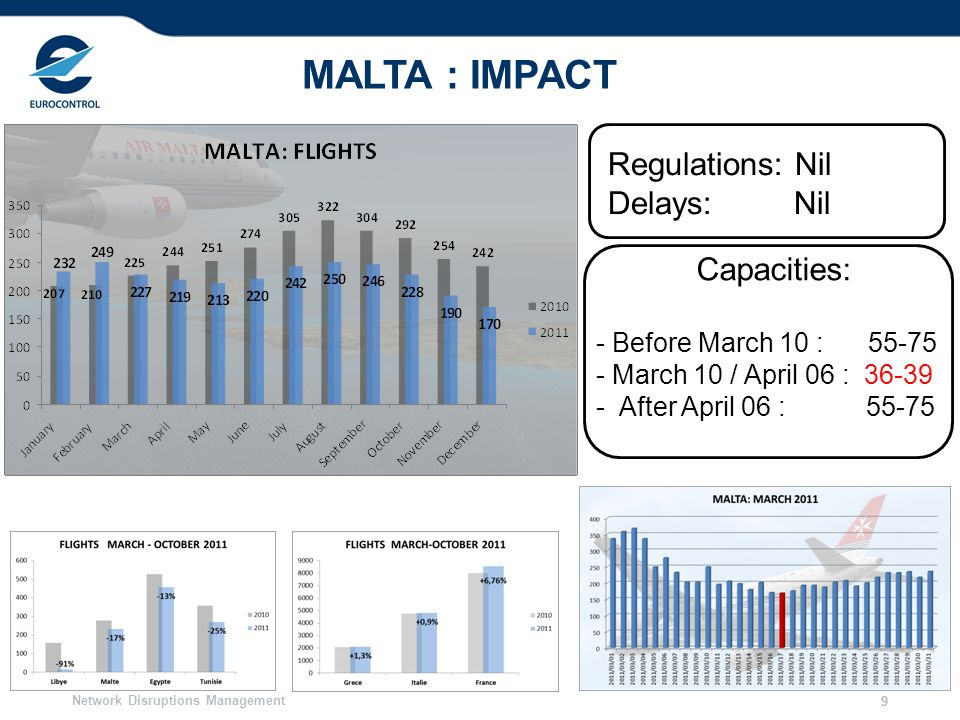 Network Disruptions Management 99 MALTA : IMPACT Regulations: Nil Delays: Nil Capacities: - Before March 10 : 55-75 - March 10 / April 06 : 36-39 - Af