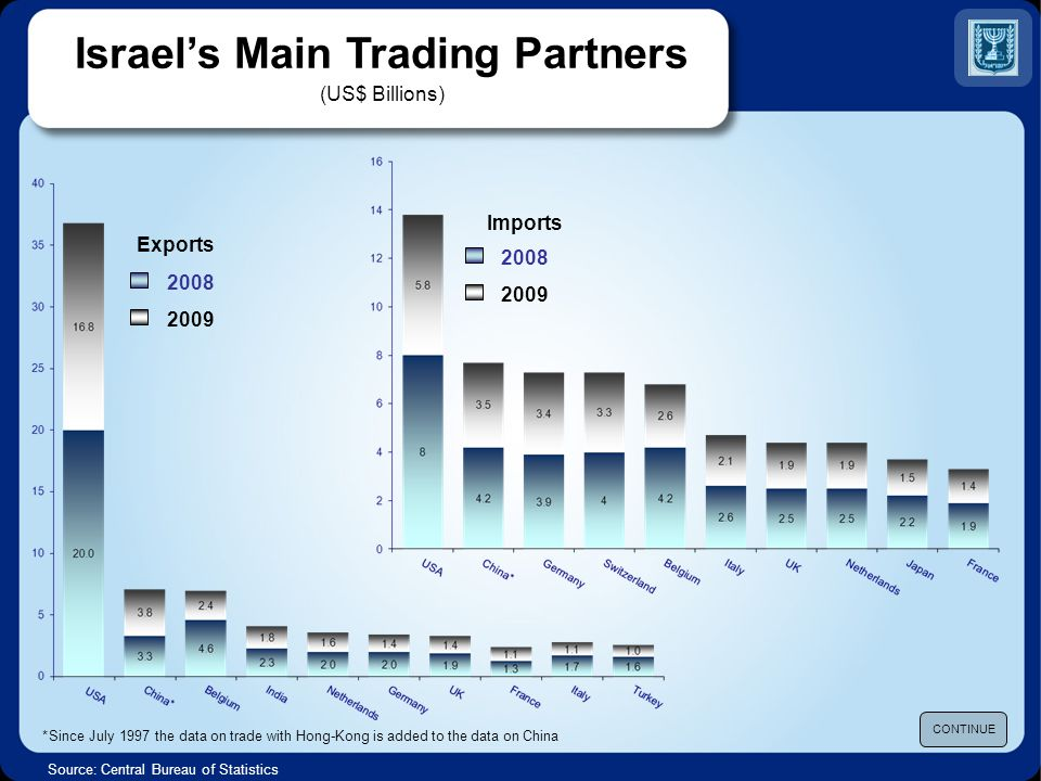 Israels Main Trading Partners (US$ Billions) Source: Central Bureau of Statistics Exports CONTINUE * Since July 1997 the data on trade with Hong-Kong is added to the data on China 2008 2009 2008 2009 Imports