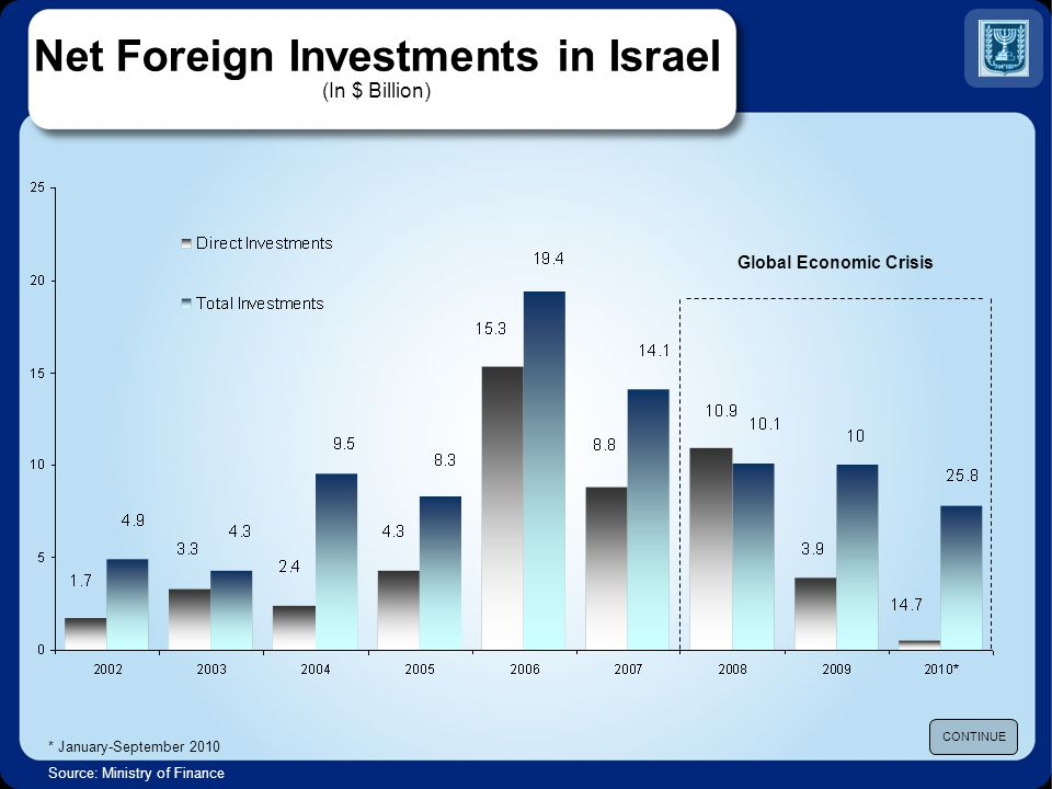 Net Foreign Investments in Israel (In $ Billion) * January-September 2010 Source: Ministry of Finance CONTINUE Global Economic Crisis