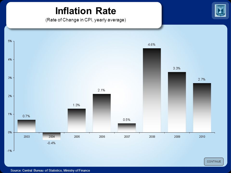 Inflation Rate (Rate of Change in CPI, yearly average) Source: Central Bureau of Statistics, Ministry of Finance CONTINUE