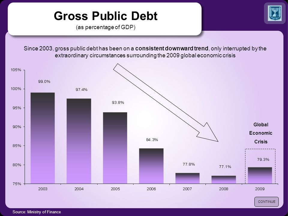Gross Public Debt (as percentage of GDP) Source: Ministry of Finance Since 2003, gross public debt has been on a consistent downward trend, only inter