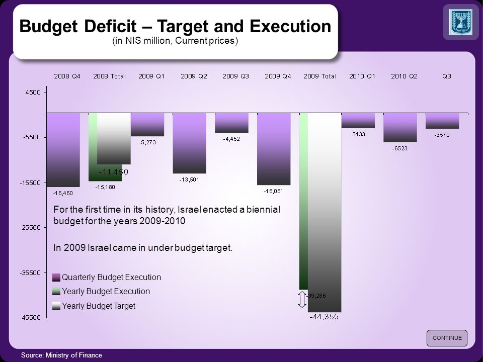 Budget Deficit – Target and Execution (in NIS million, Current prices) Source: Ministry of Finance CONTINUE For the first time in its history, Israel enacted a biennial budget for the years 2009-2010 In 2009 Israel came in under budget target.