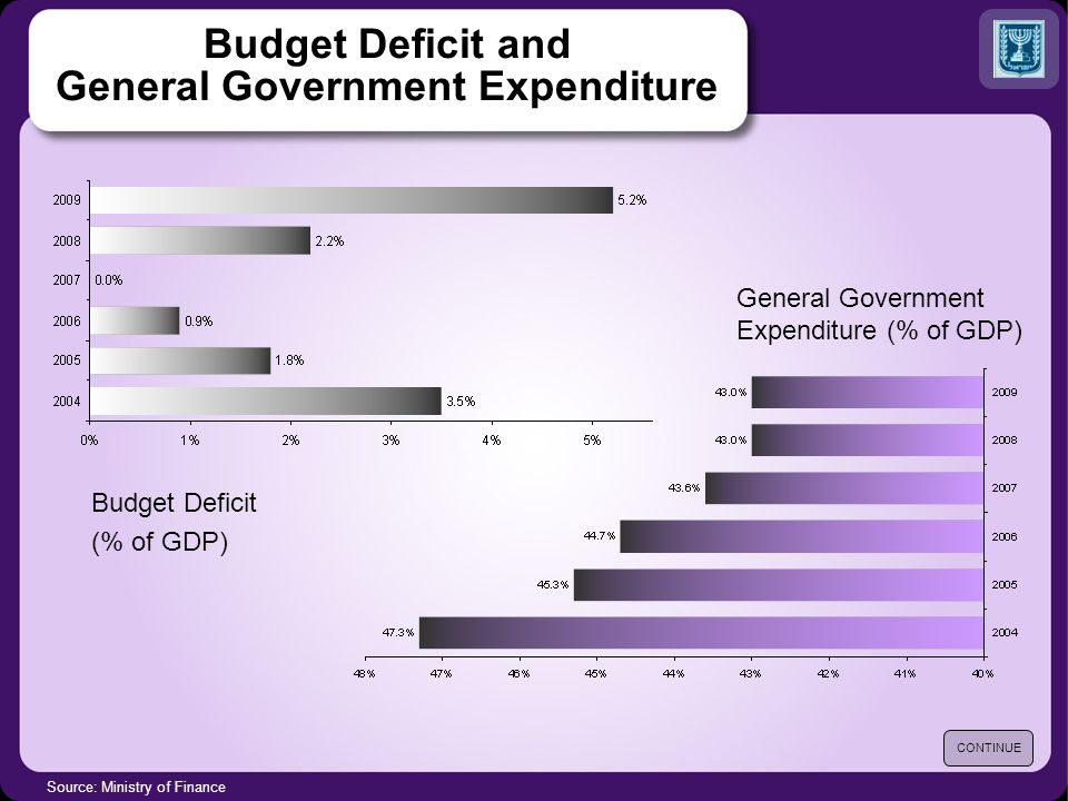Source: Ministry of Finance Budget Deficit and General Government Expenditure Budget Deficit (% of GDP) General Government Expenditure (% of GDP) CONTINUE