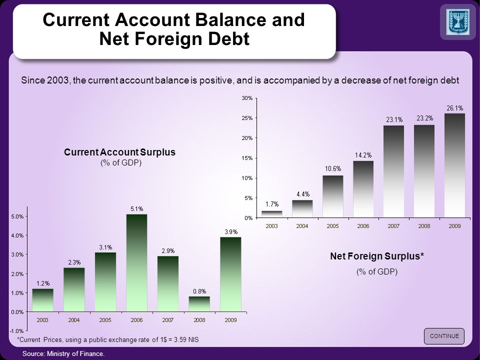 Current Account Balance and Net Foreign Debt Source: Ministry of Finance.