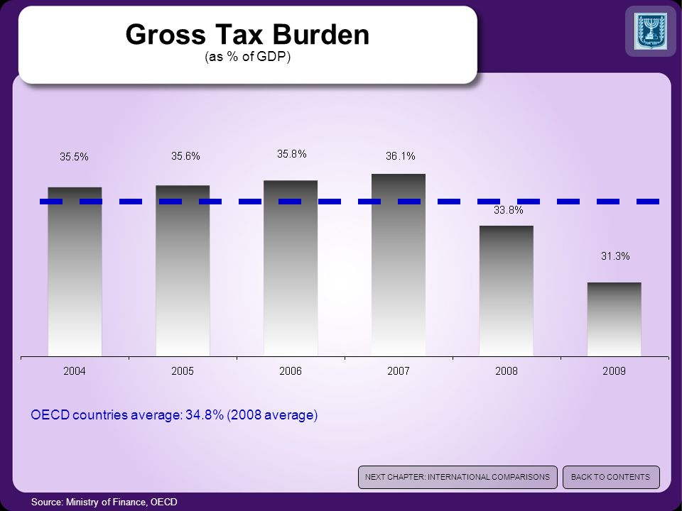 Source: Ministry of Finance, OECD Gross Tax Burden (as % of GDP) OECD countries average: 34.8% (2008 average) NEXT CHAPTER: INTERNATIONAL COMPARISONSB