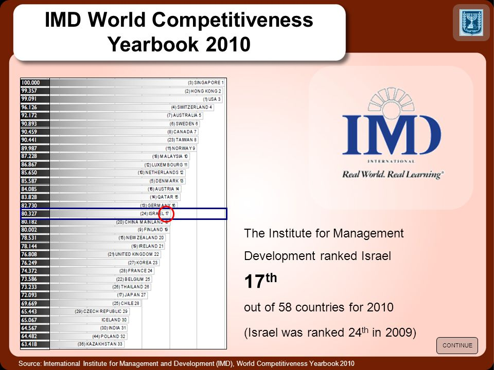 Source: International Institute for Management and Development (IMD), World Competitiveness Yearbook 2010 IMD World Competitiveness Yearbook 2010 The Institute for Management Development ranked Israel 17 th out of 58 countries for 2010 (Israel was ranked 24 th in 2009) CONTINUE