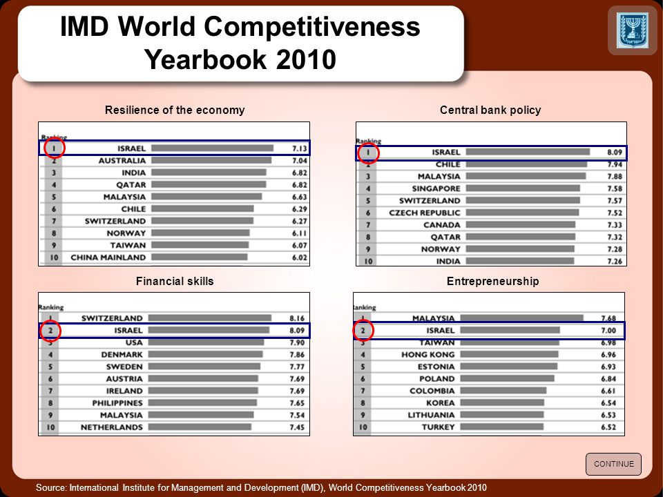 Source: International Institute for Management and Development (IMD), World Competitiveness Yearbook 2010 IMD World Competitiveness Yearbook 2010 CONTINUE Resilience of the economyCentral bank policy EntrepreneurshipFinancial skills
