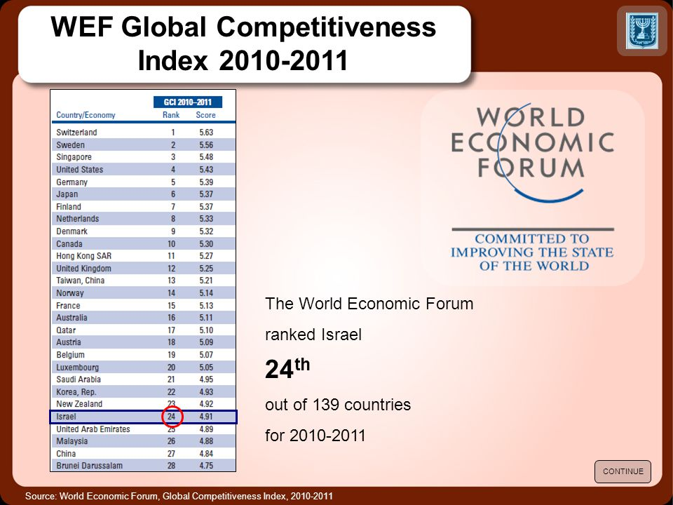Source: World Economic Forum, Global Competitiveness Index, 2010-2011 The World Economic Forum ranked Israel 24 th out of 139 countries for 2010-2011 CONTINUE WEF Global Competitiveness Index 2010-2011