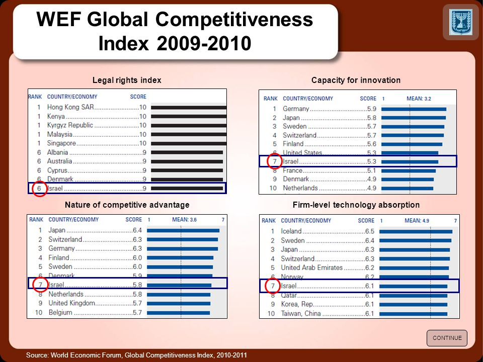 Source: World Economic Forum, Global Competitiveness Index, 2010-2011 Legal rights indexCapacity for innovation Firm-level technology absorptionNature of competitive advantage CONTINUE WEF Global Competitiveness Index 2009-2010