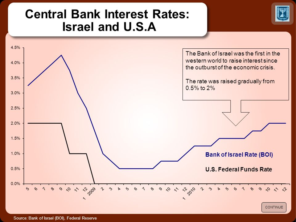 Central Bank Interest Rates: Israel and U.S.A Source: Bank of Israel (BOI), Federal Reserve Bank of Israel Rate (BOI) U.S.