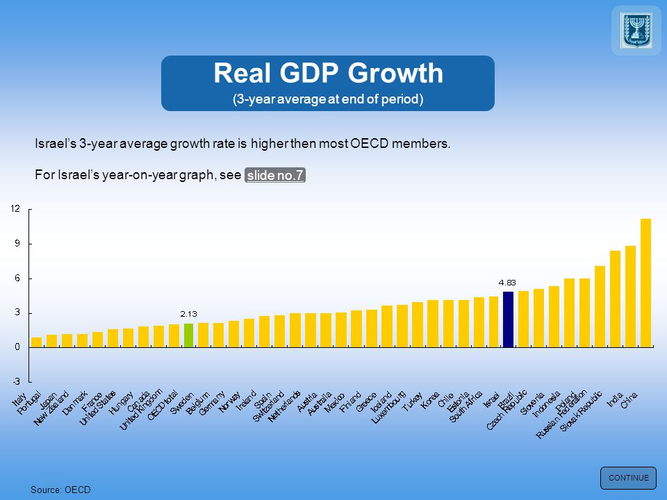 Real GDP Growth (3-year average at end of period) Source: OECD CONTINUE Israels 3-year average growth rate is higher then most OECD members.