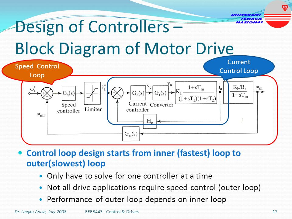 Design of Controllers – Block Diagram of Motor Drive Control loop design starts from inner (fastest) loop to outer(slowest) loop Only have to solve fo