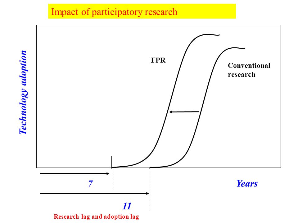 Research lag and adoption lag Technology adoption Years Conventional research FPR 7 11 Impact of participatory research