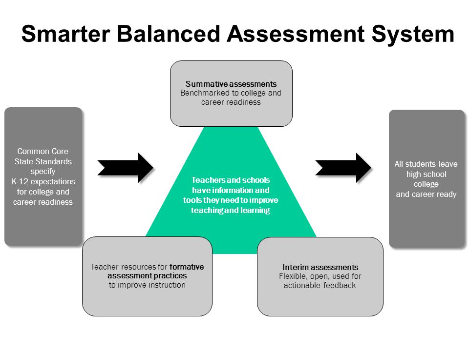 Smarter Balanced Assessment System Common Core State Standards specify K-12 expectations for college and career readiness Common Core State Standards specify K-12 expectations for college and career readiness All students leave high school college and career ready Teachers and schools have information and tools they need to improve teaching and learning Interim assessments Flexible, open, used for actionable feedback Summative assessments Benchmarked to college and career readiness Teacher resources for formative assessment practices to improve instruction