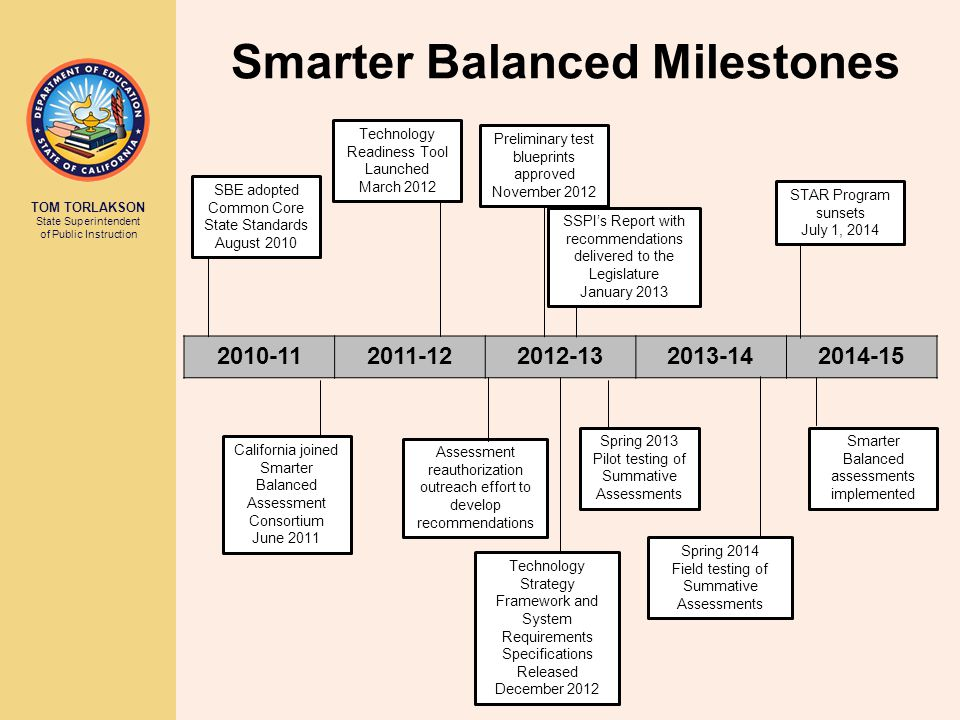 TOM TORLAKSON State Superintendent of Public Instruction Smarter Balanced Milestones 2010-112011-122012-132013-142014-15 SBE adopted Common Core State Standards August 2010 California joined Smarter Balanced Assessment Consortium June 2011 Assessment reauthorization outreach effort to develop recommendations STAR Program sunsets July 1, 2014 Smarter Balanced assessments implemented Spring 2014 Field testing of Summative Assessments Spring 2013 Pilot testing of Summative Assessments Technology Readiness Tool Launched March 2012 Technology Strategy Framework and System Requirements Specifications Released December 2012 Preliminary test blueprints approved November 2012 SSPIs Report with recommendations delivered to the Legislature January 2013