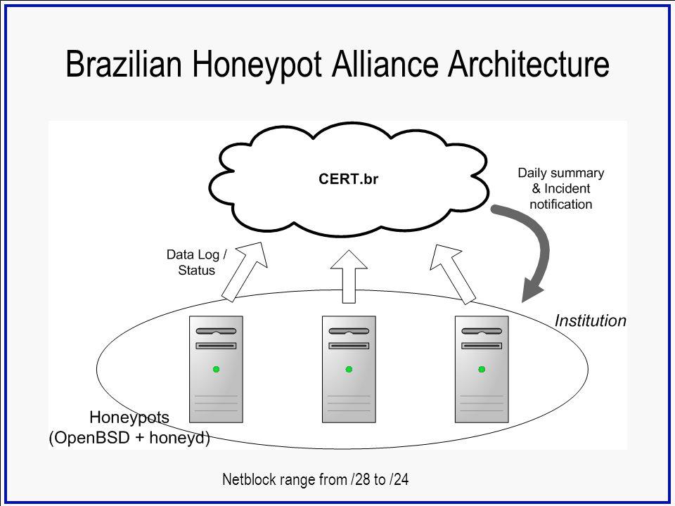 Brazilian Honeypot Alliance Architecture Netblock range from /28 to /24