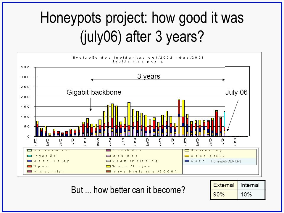 Honeypots project: how good it was (july06) after 3 years? But... how better can it become? 3 years Gigabit backbone ExternalInternal 90%10% July 06 H