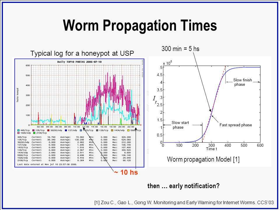 Worm Propagation Times 300 min = 5 hs ~ 10 hs [1] Zou C., Gao L., Gong W. Monitoring and Early Warning for Internet Worms. CCS03 Worm propagation Mode