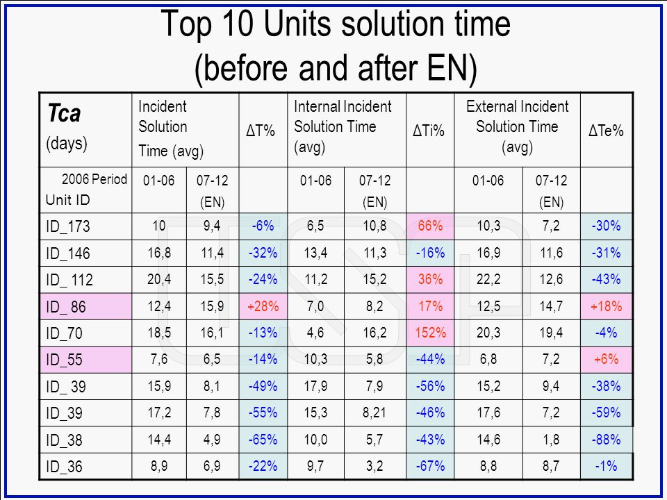 Top 10 Units solution time (before and after EN) Tca (days) Incident Solution Time (avg) ΔT% Internal Incident Solution Time (avg) ΔTi% External Incid