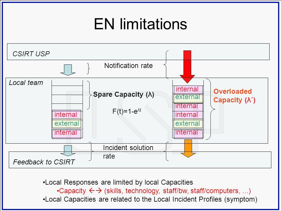 EN limitations internal external internal external internal Notification rate internal Incident solution rate Spare Capacity (λ) Overloaded Capacity (