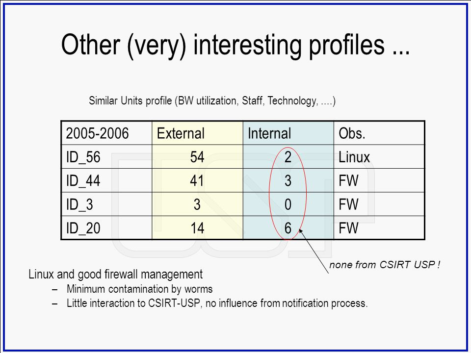 Other (very) interesting profiles... Linux and good firewall management –Minimum contamination by worms –Little interaction to CSIRT-USP, no influence