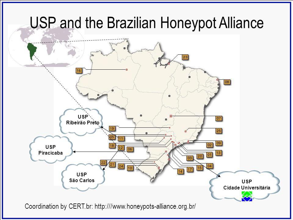 USP Cidade Universitária USP Ribeirão Preto USP Piracicaba USP São Carlos Coordination by CERT.br: http:///www.honeypots-alliance.org.br/ USP and the