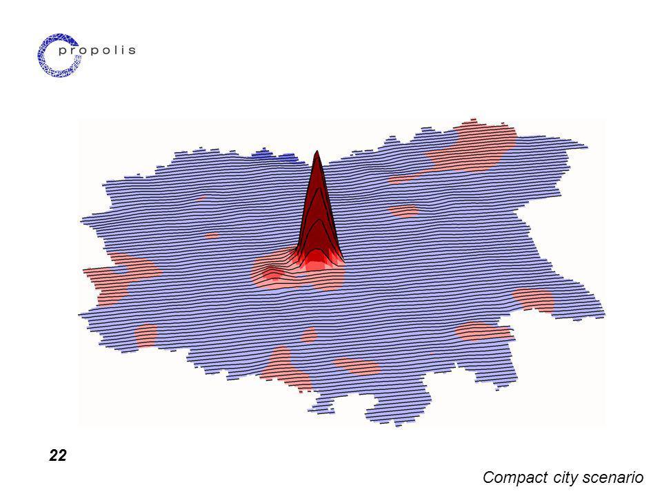 22 Compact city scenario