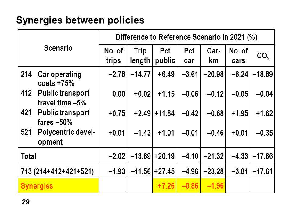 29 Synergies between policies –1.96–0.86+7.26Synergies –17.61–3.81–23.28–4.96+27.45–11.56–1.93713 (214+412+421+521) –17.66–4.33–21.32–4.10+20.19–13.69–2.02Total –18.89 –0.04 +1.62 –0.35 –6.24 –0.05 +1.95 +0.01 –20.98 –0.12 –0.68 –0.46 –3.61 –0.06 –0.42 –0.01 +6.49 +1.15 +11.84 +1.01 –14.77 +0.02 +2.49 –1.43 –2.78 0.00 +0.75 +0.01 214Car operating costs +75% 412Public transport travel time –5% 421Public transport fares –50% 521Polycentric devel- opment CO 2 No.