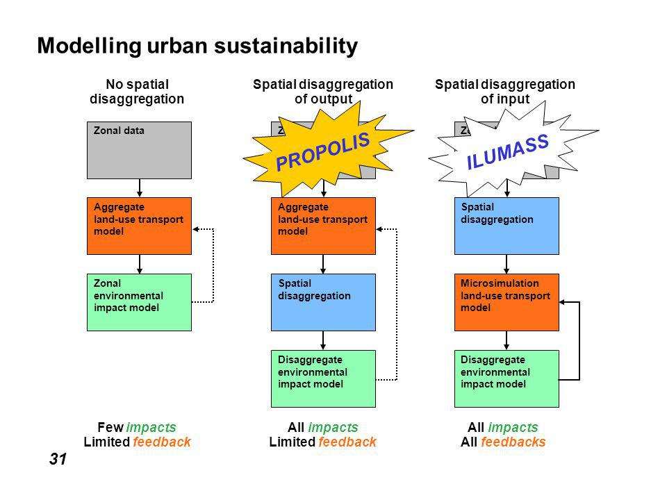 31 Modelling urban sustainability Aggregate land-use transport model Zonal data Aggregate land-use transport model Zonal environmental impact model Aggregate land-use transport model Zonal data Aggregate land-use transport model Spatial disaggregation Zonal data Microsimulation land-use transport model Disaggregate environmental impact model Disaggregate environmental impact model No spatial disaggregation Spatial disaggregation of output Spatial disaggregation of input Few impacts Limited feedback All impacts Limited feedback All impacts All feedbacks PROPOLISILUMASS