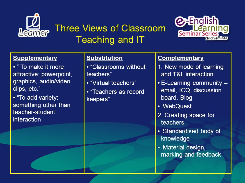 Three Views of Classroom Teaching and IT Supplementary To make it more attractive: powerpoint, graphics, audio/video clips, etc. To add variety: somet
