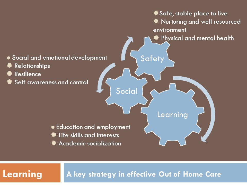 Learning Social Safety Safe, stable place to live Nurturing and well resourced environment Physical and mental health Social and emotional development
