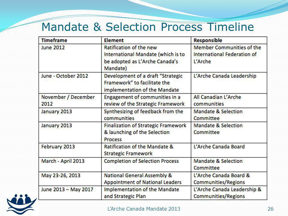 Mandate & Selection Process Timeline 26 L Arche Canada Mandate 2013