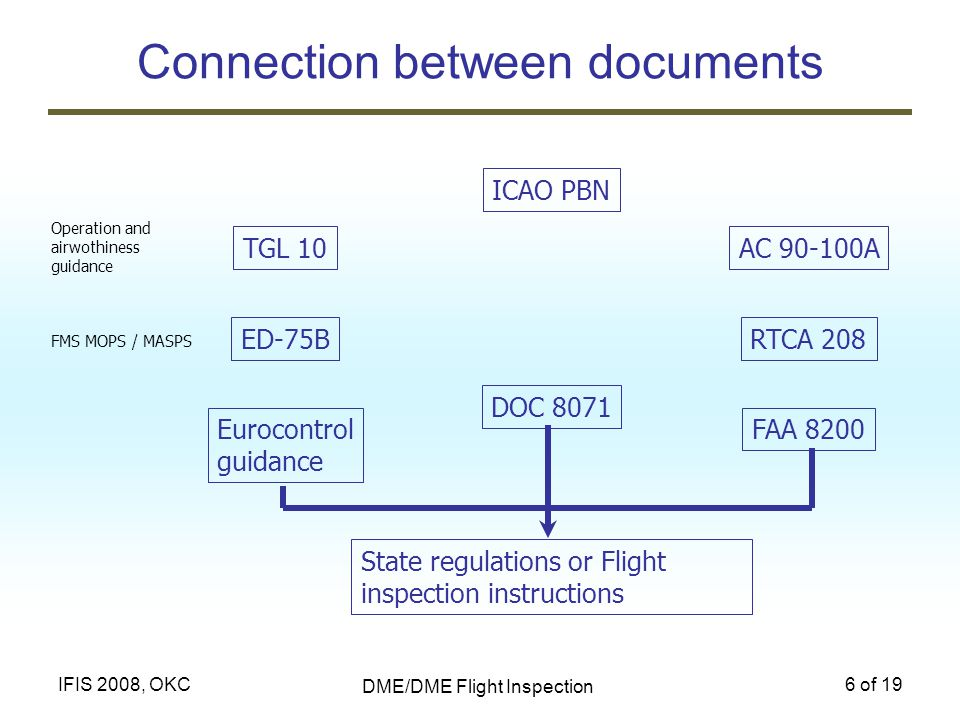 DME/DME Flight Inspection 6 of 19IFIS 2008, OKC Connection between documents ICAO PBN TGL 10AC 90-100A ED-75BRTCA 208 Eurocontrol guidance FAA 8200 DO